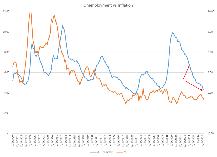 Loan Sweet Home Unemployment vs. Inflation
